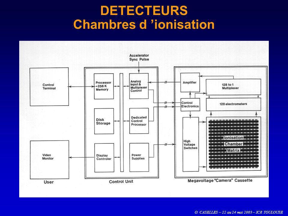 O. CASELLES – 22 au 24 mai 2003 – ICR TOULOUSE DETECTEURS Chambres d ionisation