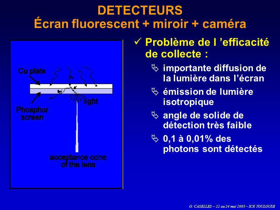 O. CASELLES – 22 au 24 mai 2003 – ICR TOULOUSE DETECTEURS Écran fluorescent + miroir + caméra Problème de l efficacité de collecte : importante diffus