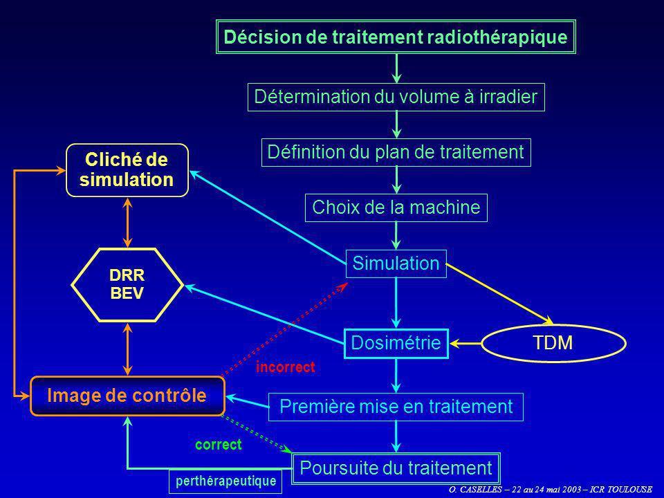 O. CASELLES – 22 au 24 mai 2003 – ICR TOULOUSE Simulation Image de contrôle TDM Première mise en traitement Poursuite du traitement Dosimétrie Détermi
