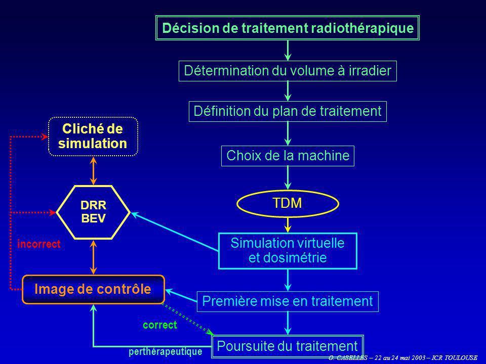 O. CASELLES – 22 au 24 mai 2003 – ICR TOULOUSE Image de contrôle TDM Première mise en traitement Poursuite du traitement Simulation virtuelle et dosim