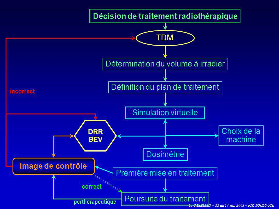 O. CASELLES – 22 au 24 mai 2003 – ICR TOULOUSE Image de contrôle TDM Première mise en traitement Poursuite du traitement Simulation virtuelle Détermin
