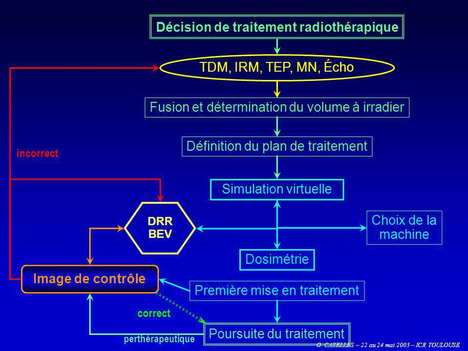 O. CASELLES – 22 au 24 mai 2003 – ICR TOULOUSE Image de contrôle TDM, IRM, TEP, MN, Écho Première mise en traitement Poursuite du traitement Simulatio