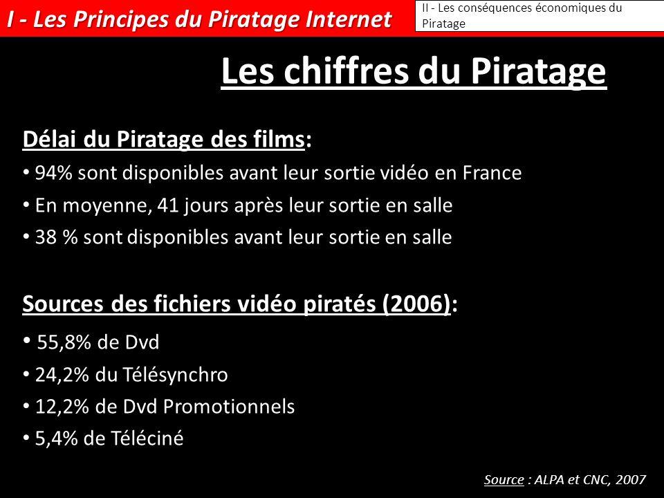 I - Les Principes du Piratage Internet II - Les conséquences économiques du Piratage Les chiffres du Piratage Délai du Piratage des films: 94% sont disponibles avant leur sortie vidéo en France En moyenne, 41 jours après leur sortie en salle 38 % sont disponibles avant leur sortie en salle Sources des fichiers vidéo piratés (2006): 55,8% de Dvd 24,2% du Télésynchro 12,2% de Dvd Promotionnels 5,4% de Téléciné Source : ALPA et CNC, 2007