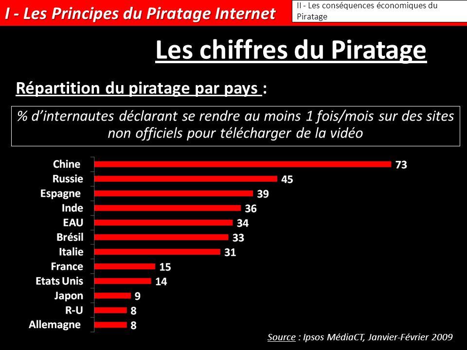 I - Les Principes du Piratage Internet II - Les conséquences économiques du Piratage Les chiffres du Piratage Répartition du piratage par pays : Sourc