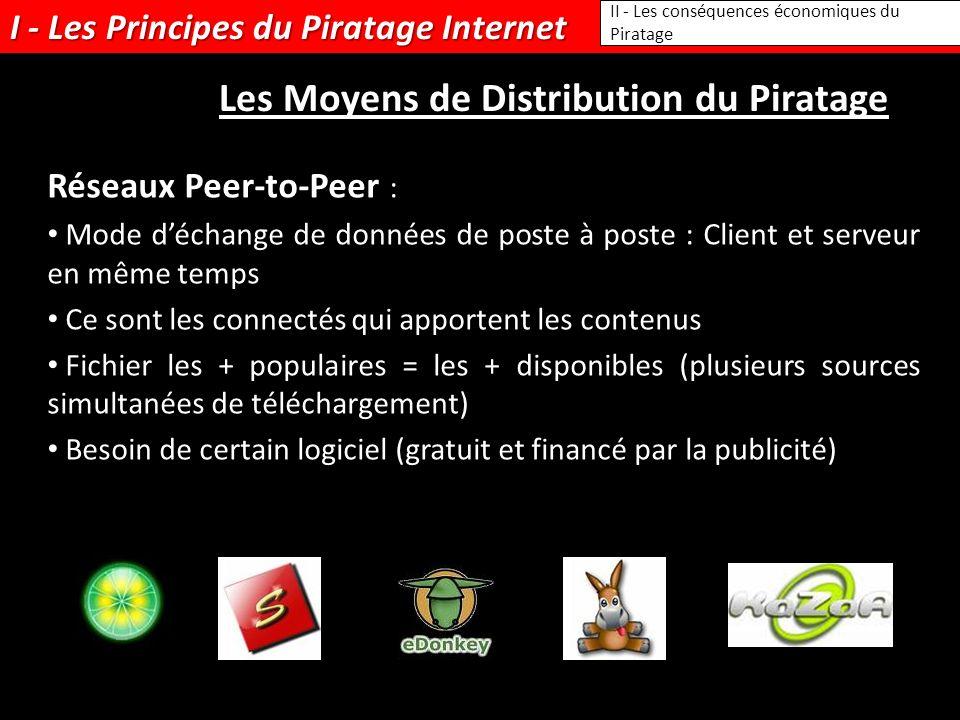 I - Les Principes du Piratage Internet II - Les conséquences économiques du Piratage Les Moyens de Distribution du Piratage Réseaux Peer-to-Peer : Mode déchange de données de poste à poste : Client et serveur en même temps Ce sont les connectés qui apportent les contenus Fichier les + populaires = les + disponibles (plusieurs sources simultanées de téléchargement) Besoin de certain logiciel (gratuit et financé par la publicité)