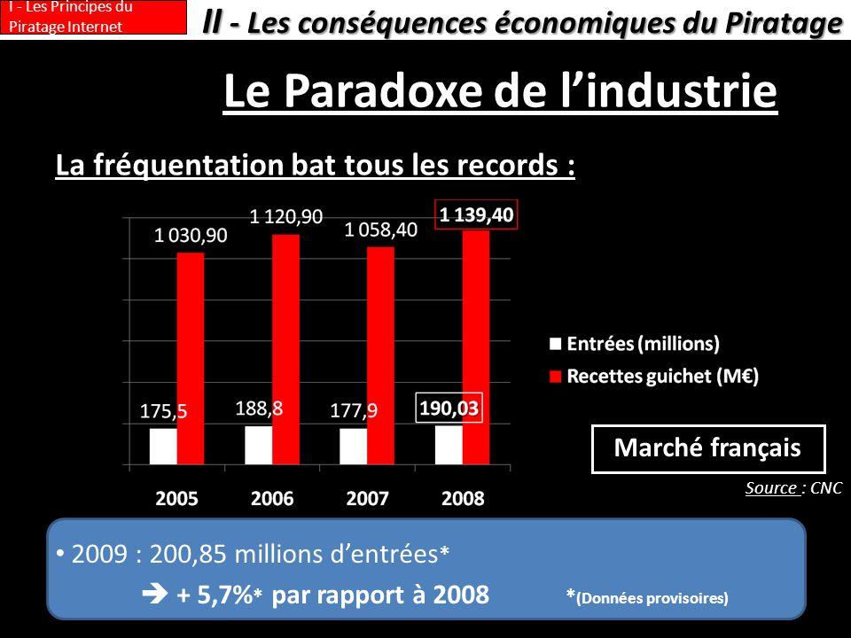 II - Les conséquences économiques du Piratage I - Les Principes du Piratage Internet 2009 : 200,85 millions dentrées * + 5,7% * par rapport à 2008 * (