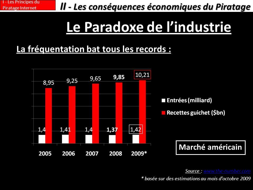 Le Paradoxe de lindustrie La fréquentation bat tous les records : Source : www.the-number.comwww.the-number.com * basée sur des estimations au mois do