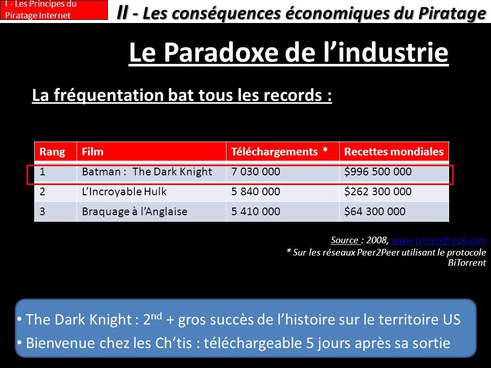 The Dark Knight : 2 nd + gros succès de lhistoire sur le territoire US Bienvenue chez les Chtis : téléchargeable 5 jours après sa sortie Le Paradoxe de lindustrie La fréquentation bat tous les records : II - Les conséquences économiques du Piratage I - Les Principes du Piratage Internet RangFilmTéléchargements *Recettes mondiales 1Batman : The Dark Knight7 030 000$996 500 000 2LIncroyable Hulk5 840 000$262 300 000 3Braquage à lAnglaise5 410 000$64 300 000 Source : 2008, www.torrentfreak.comwww.torrentfreak.com * Sur les réseaux Peer2Peer utilisant le protocole BiTorrent
