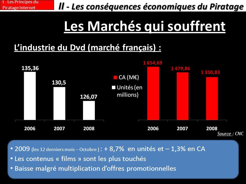 Les Marchés qui souffrent Lindustrie du Dvd (marché français) : II - Les conséquences économiques du Piratage I - Les Principes du Piratage Internet 2