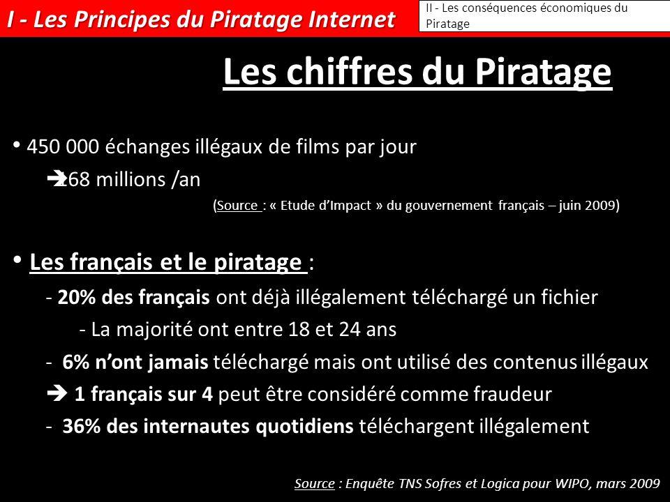 I - Les Principes du Piratage Internet II - Les conséquences économiques du Piratage Les chiffres du Piratage 450 000 échanges illégaux de films par jour 168 millions /an (Source : « Etude dImpact » du gouvernement français – juin 2009) Les français et le piratage : - 20% des français ont déjà illégalement téléchargé un fichier - La majorité ont entre 18 et 24 ans - 6% nont jamais téléchargé mais ont utilisé des contenus illégaux 1 français sur 4 peut être considéré comme fraudeur - 36% des internautes quotidiens téléchargent illégalement Source : Enquête TNS Sofres et Logica pour WIPO, mars 2009
