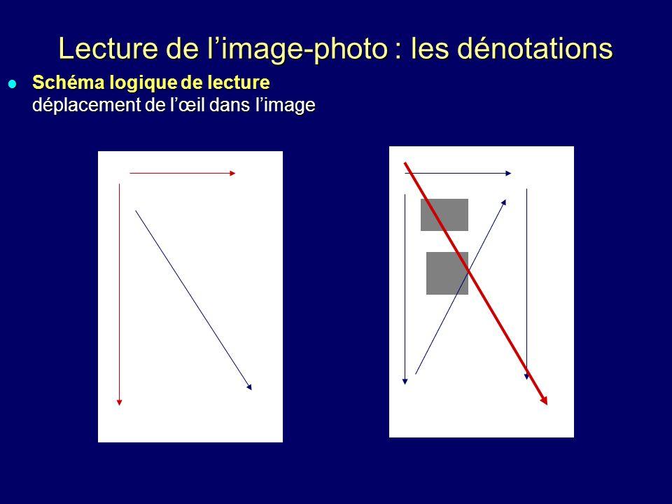 Lecture de limage-photo : les dénotations Schéma logique de lecture déplacement de lœil dans limage Schéma logique de lecture déplacement de lœil dans