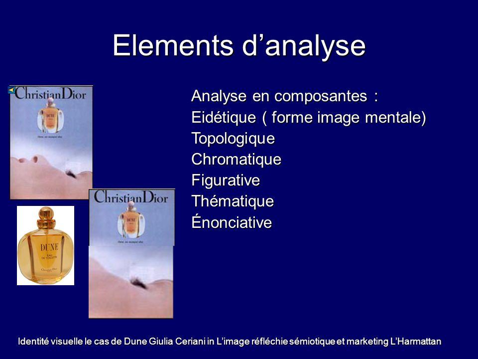 Elements danalyse Analyse en composantes : Eidétique ( forme image mentale) TopologiqueChromatiqueFigurativeThématiqueÉnonciative Identité visuelle le