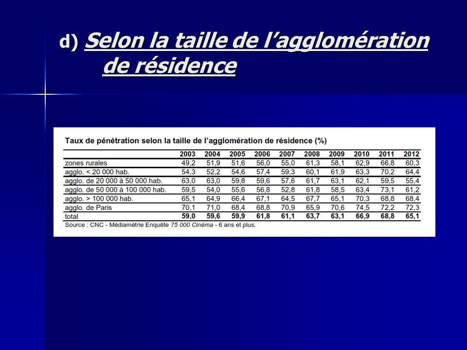 d) Selon la taille de lagglomération de résidence