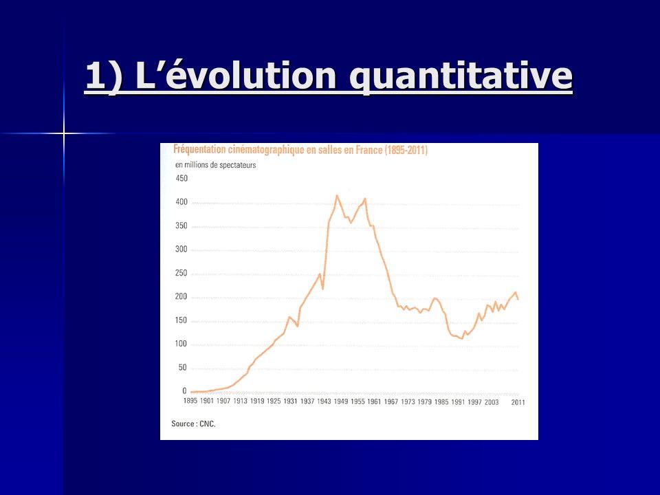 1) Lévolution quantitative