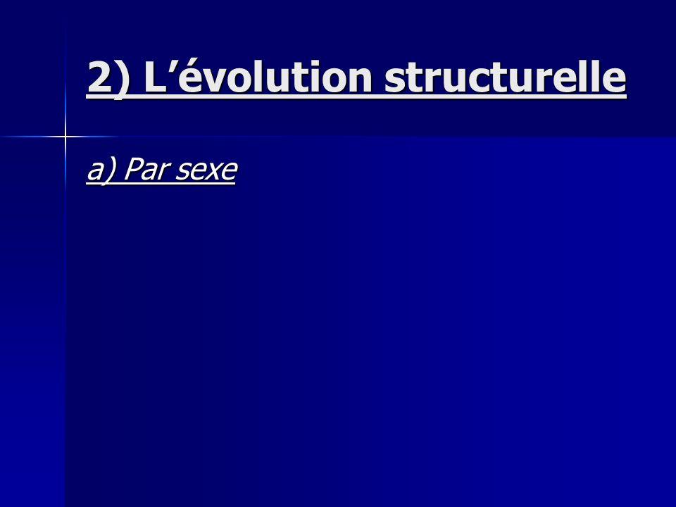 2) Lévolution structurelle a) Par sexe
