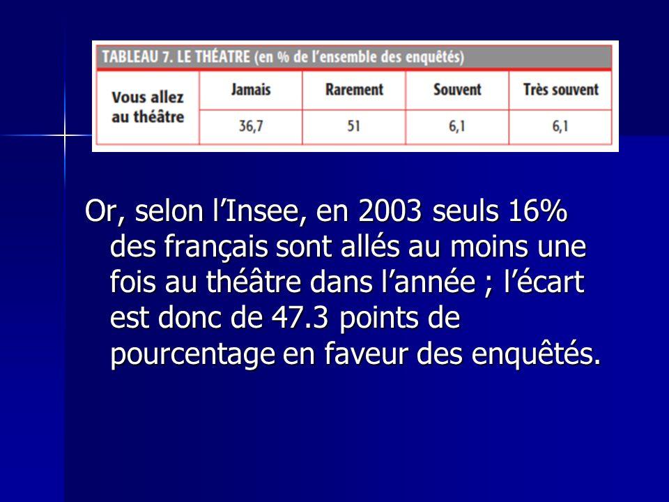 Or, selon lInsee, en 2003 seuls 16% des français sont allés au moins une fois au théâtre dans lannée ; lécart est donc de 47.3 points de pourcentage e