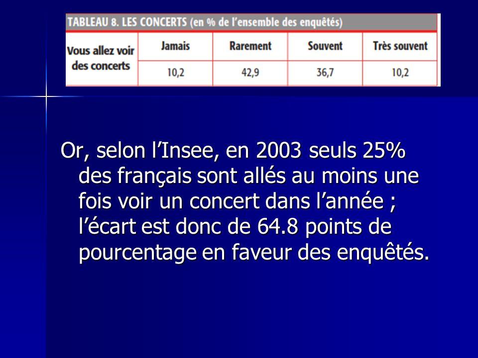 Or, selon lInsee, en 2003 seuls 25% des français sont allés au moins une fois voir un concert dans lannée ; lécart est donc de 64.8 points de pourcent