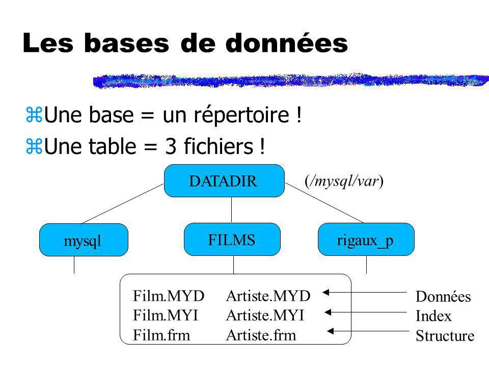 Les bases de données zUne base = un répertoire ! zUne table = 3 fichiers ! DATADIR (/mysql/var) mysql FILMSrigaux_p Film.MYD Film.MYI Film.frm Artiste