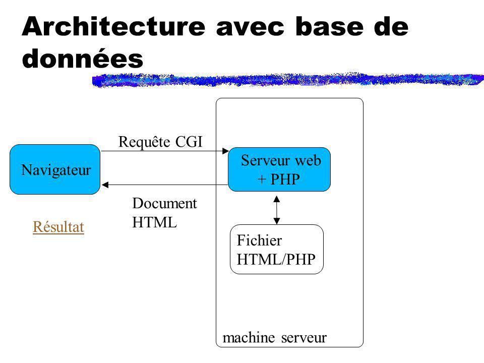 Architecture avec base de données Navigateur Serveur web + PHP machine serveur Requête CGI Document HTML Fichier HTML/PHP Résultat
