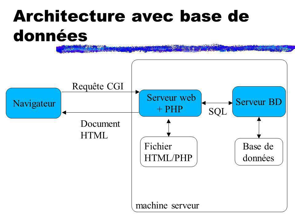 Architecture avec base de données Navigateur Serveur web + PHP Serveur BD machine serveur Requête CGI Document HTML Fichier HTML/PHP SQL Base de donné