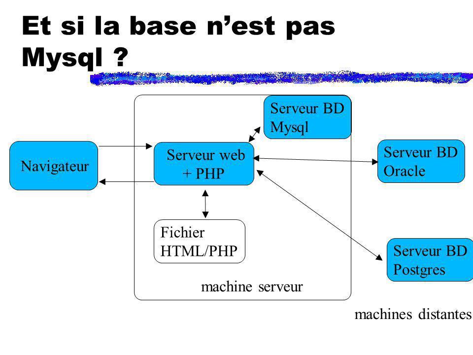 Et si la base nest pas Mysql ? Navigateur Serveur web + PHP Serveur BD Mysql machine serveur Fichier HTML/PHP Serveur BD Oracle Serveur BD Postgres ma
