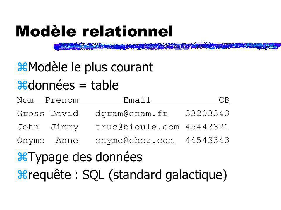 Modèle relationnel zModèle le plus courant zdonnées = table Nom Prenom Email CB Gross David dgram@cnam.fr 33203343 John Jimmy truc@bidule.com 45443321