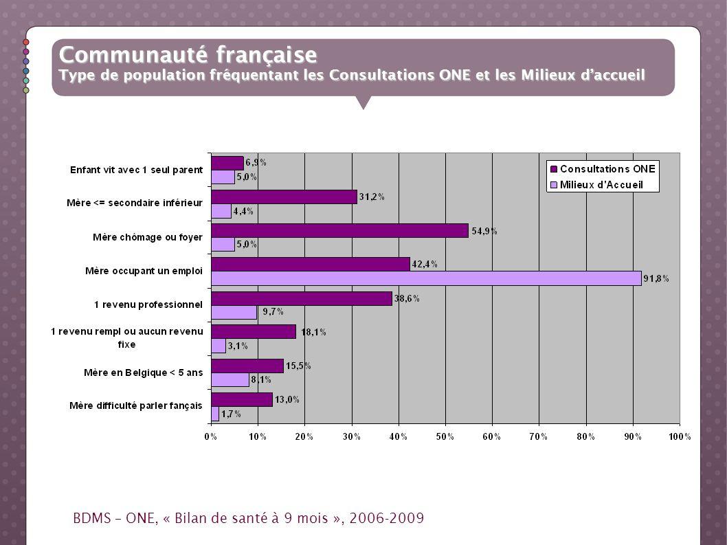 Communauté française Type de population fréquentant les Consultations ONE et les Milieux daccueil BDMS – ONE, « Bilan de santé à 9 mois », 2006-2009