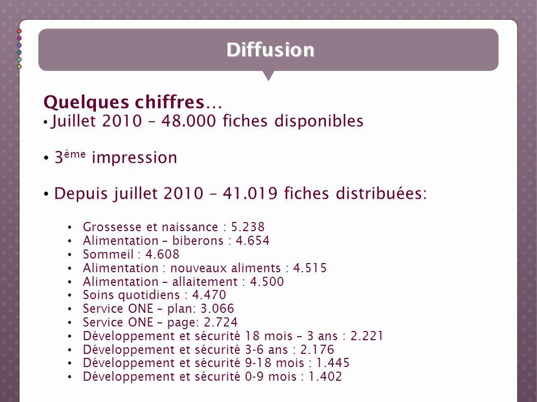 Diffusion Quelques chiffres… Juillet 2010 – 48.000 fiches disponibles 3 ème impression Depuis juillet 2010 – 41.019 fiches distribuées: Grossesse et n