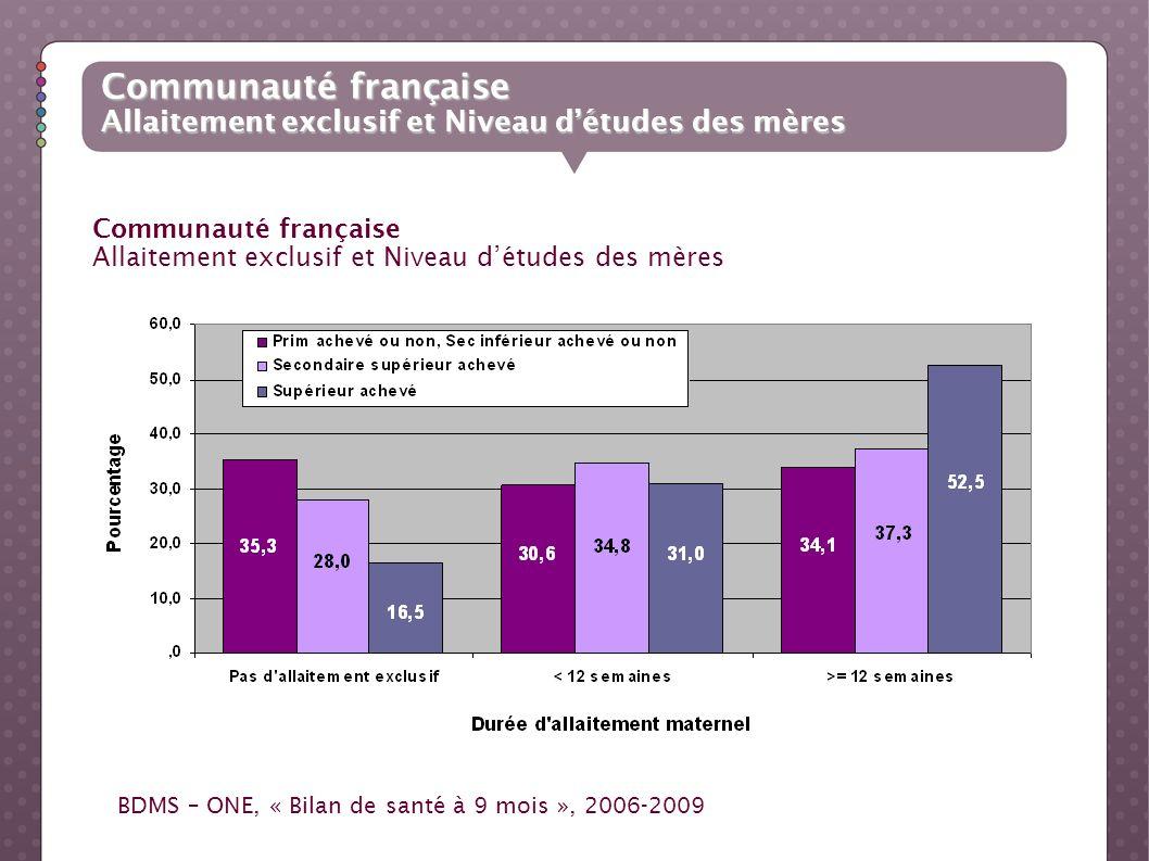 Communauté française Allaitement exclusif et Niveau détudes des mères Communauté française Allaitement exclusif et Niveau détudes des mères BDMS – ONE
