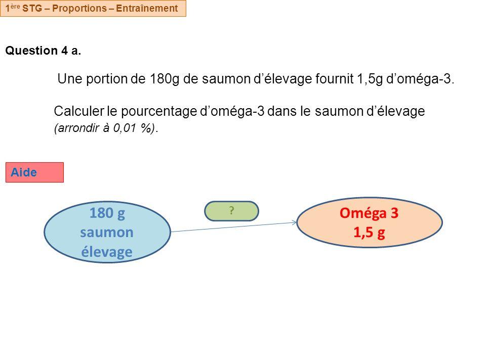 Question 4 a.Une portion de 180g de saumon délevage fournit 1,5g doméga-3.