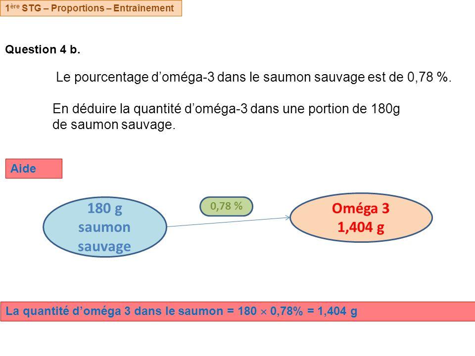 Question 4 b. Le pourcentage doméga-3 dans le saumon sauvage est de 0,78 %. En déduire la quantité doméga-3 dans une portion de 180g de saumon sauvage