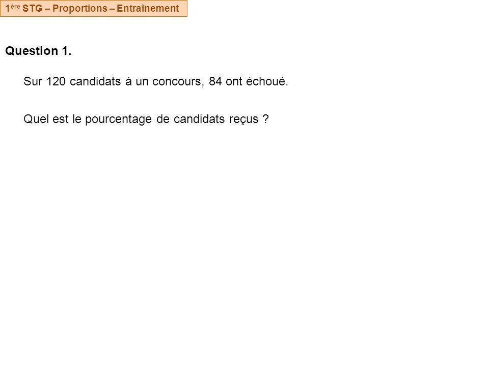 Question 1. Sur 120 candidats à un concours, 84 ont échoué. Quel est le pourcentage de candidats reçus ? 1 ère STG – Proportions – Entraînement