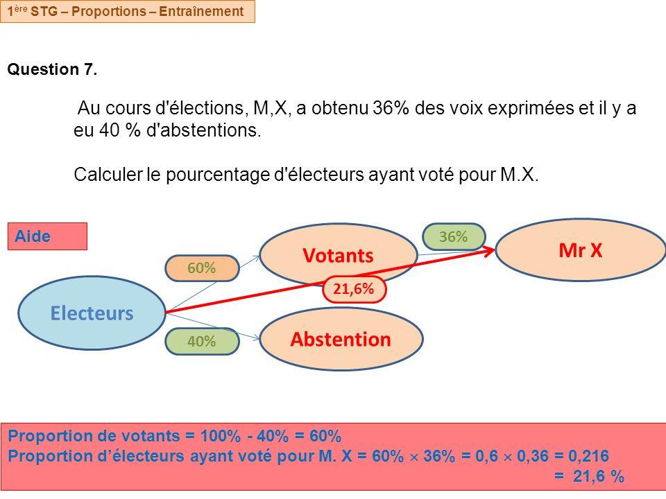 Question 7. Au cours d'élections, M,X, a obtenu 36% des voix exprimées et il y a eu 40 % d'abstentions. Calculer le pourcentage d'électeurs ayant voté