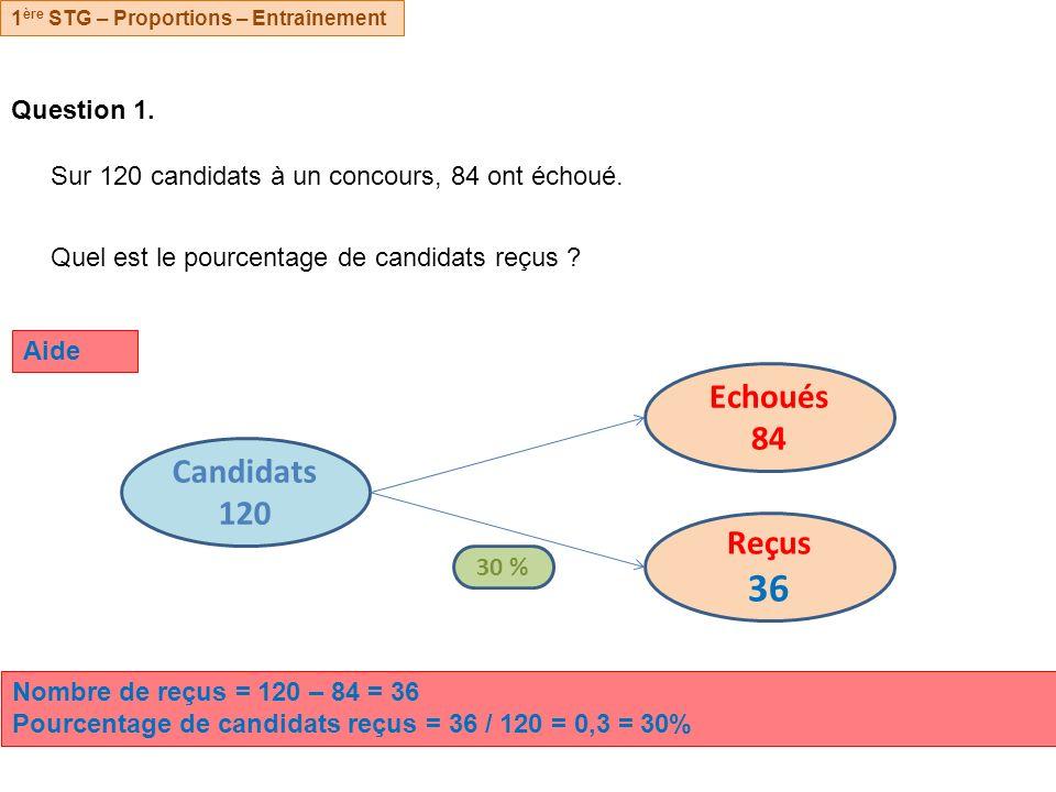 Question 1.Sur 120 candidats à un concours, 84 ont échoué.