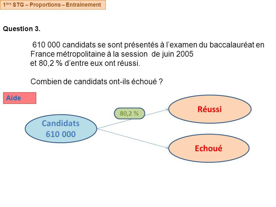Question 3. 610 000 candidats se sont présentés à lexamen du baccalauréat en France métropolitaine à la session de juin 2005 et 80,2 % dentre eux ont