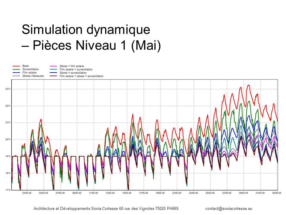 Architecture et Développements Sonia Cortesse 60 rue des Vignoles 75020 PARIS contact@soniacortesse.eu Simulation dynamique – Pièces Niveau 1 (Mai)