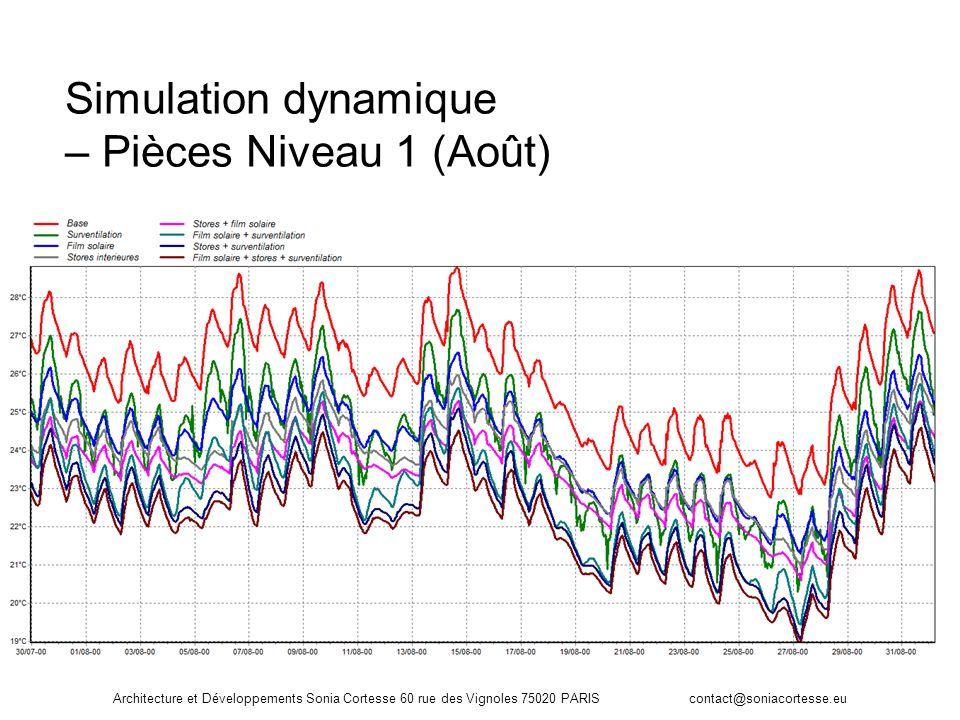 Architecture et Développements Sonia Cortesse 60 rue des Vignoles 75020 PARIS contact@soniacortesse.eu Simulation dynamique – Pièces Niveau 1 (Août)
