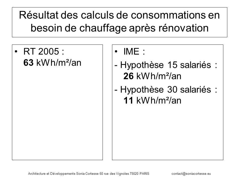 Résultat des calculs de consommations en besoin de chauffage après rénovation RT 2005 : 63 kWh/m²/an IME : - Hypothèse 15 salariés : 26 kWh/m²/an - Hy