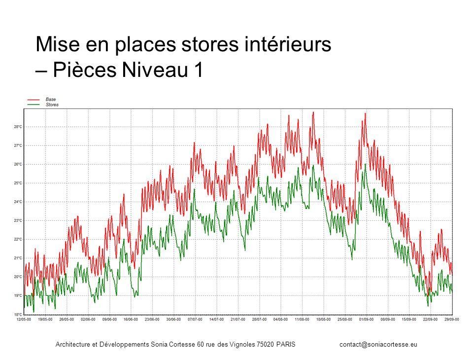 Architecture et Développements Sonia Cortesse 60 rue des Vignoles 75020 PARIS contact@soniacortesse.eu Mise en places stores intérieurs – Pièces Nivea