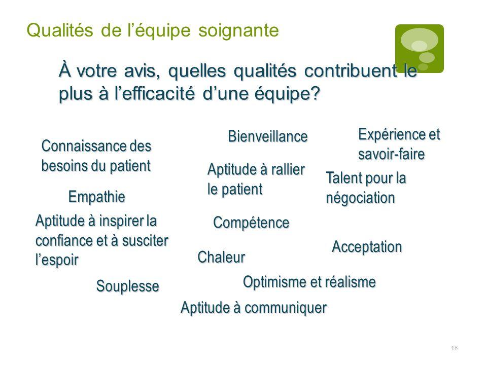 16 Bienveillance Compétence Acceptation Connaissance des besoins du patient Souplesse Optimisme et réalisme Talent pour la négociation Aptitude à insp