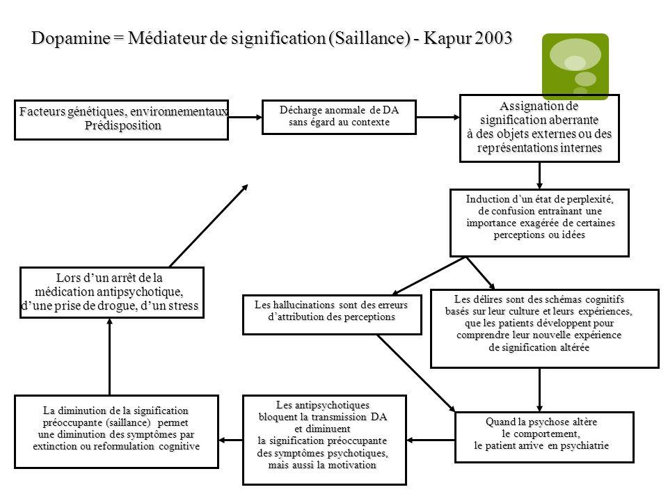 Dopamine = Médiateur de signification (Saillance) - Kapur 2003 Facteurs génétiques, environnementaux Prédisposition Décharge anormale de DA sans égard