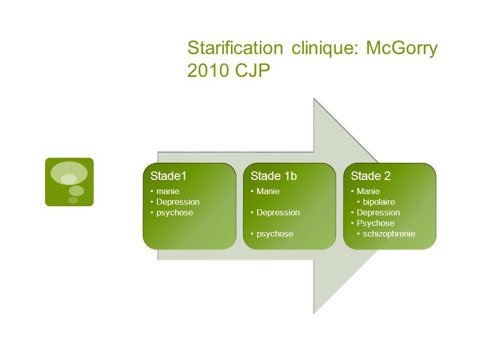 Starification clinique: McGorry 2010 CJP Stade1 manie Depression psychose Stade 1b Manie Depression psychose Stade 2 Manie bipolaire Depression Psychose schizophrenie