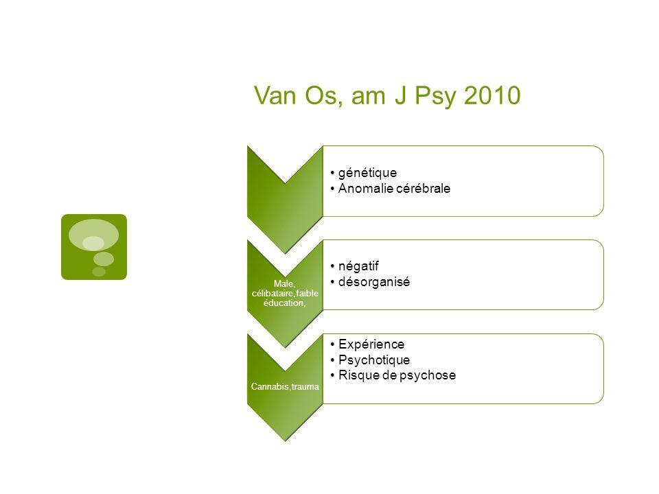 Van Os, am J Psy 2010 génétique Anomalie cérébrale Male, célibataire,faible éducation, négatif désorganisé Cannabis,trauma Expérience Psychotique Risq
