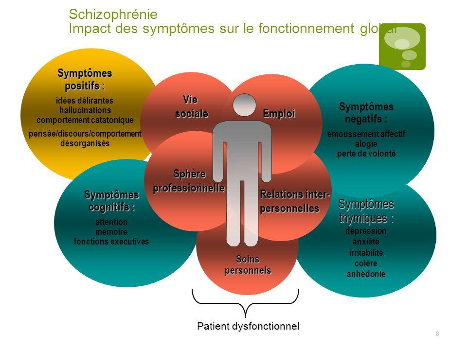 8 Schizophrénie Impact des symptômes sur le fonctionnement global Symptômes cognitifs : attention mémoire fonctions exécutives Symptômes positifs : id