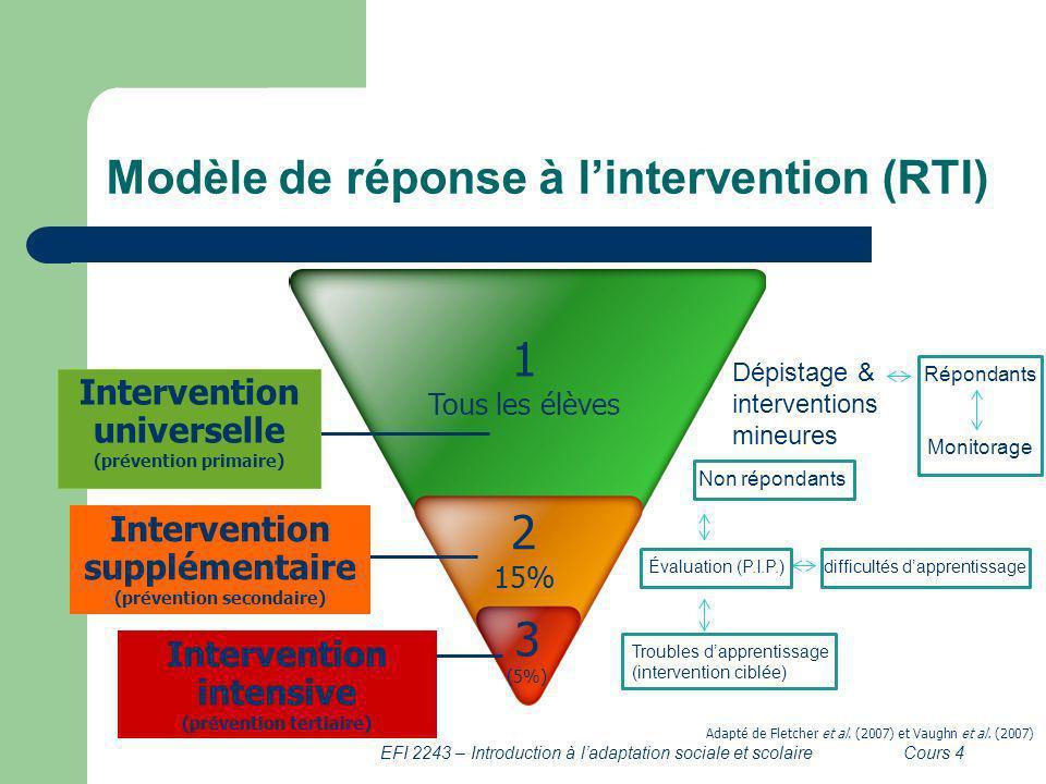 Modèle de réponse à lintervention (RTI) EFI 2243 – Introduction à ladaptation sociale et scolaireCours 4 1 Tous les élèves 2 15% 3 (5%) Intervention u
