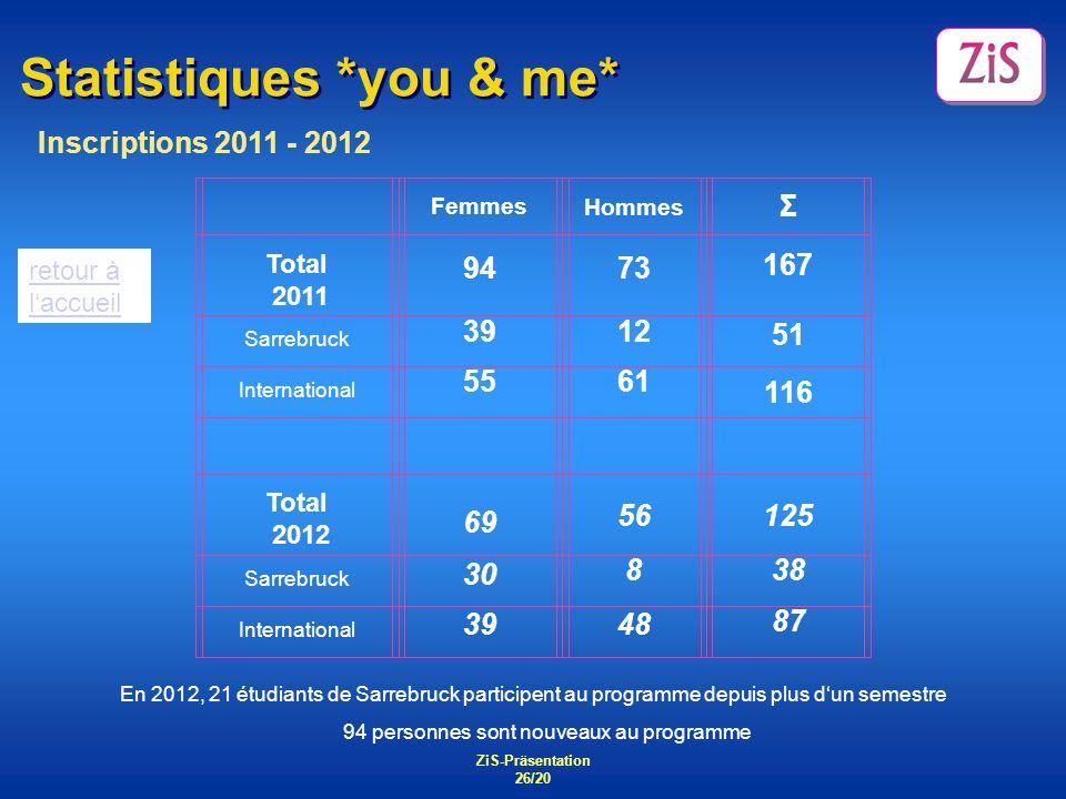 ZiS-Präsentation 26/20 Statistiques *you & me* Inscriptions 2011 - 2012 En 2012, 21 étudiants de Sarrebruck participent au programme depuis plus dun s