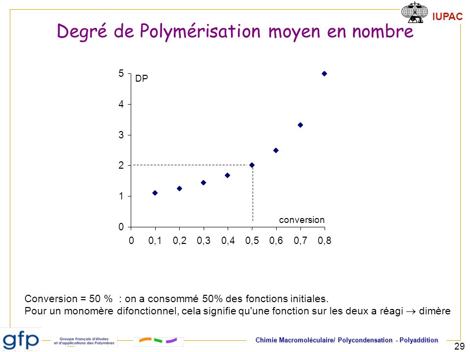 IUPAC Chimie Macromoléculaire/ Polycondensation - Polyaddition 29 0 1 2 3 4 5 00,10,20,30,40,50,60,70,8 conversion DP Conversion = 50 % : on a consomm
