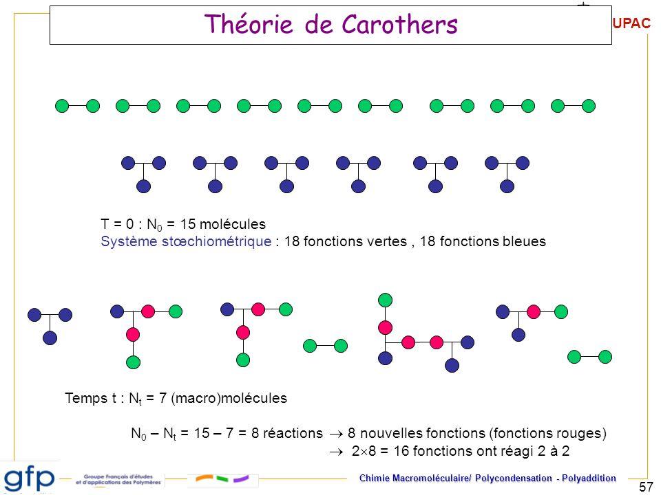 IUPAC Chimie Macromoléculaire/ Polycondensation - Polyaddition 57 Théorie de Carothers T = 0 : N 0 = 15 molécules Système stœchiométrique : 18 fonctio