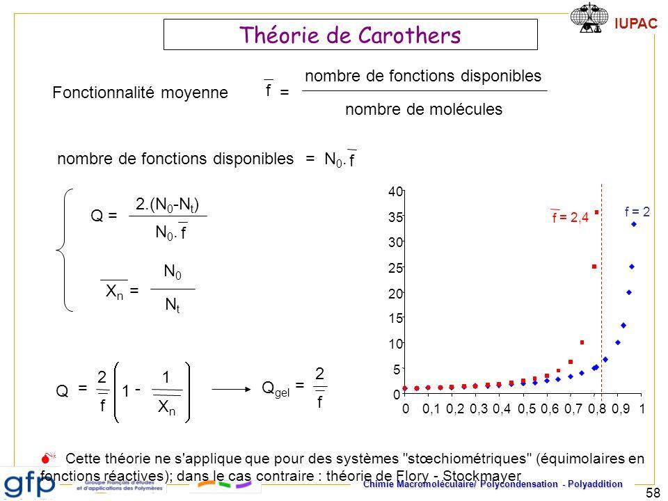 IUPAC Chimie Macromoléculaire/ Polycondensation - Polyaddition 58 Théorie de Carothers Fonctionnalité moyenne nombre de fonctions disponibles nombre d