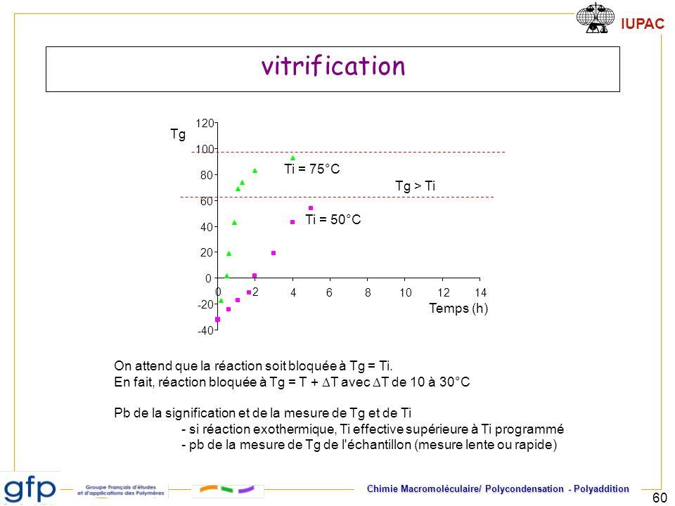 IUPAC Chimie Macromoléculaire/ Polycondensation - Polyaddition 60 vitrification -40 -20 0 20 40 60 80 100 120 02 48101214 Ti = 50°C Tg Temps (h) 6 Ti